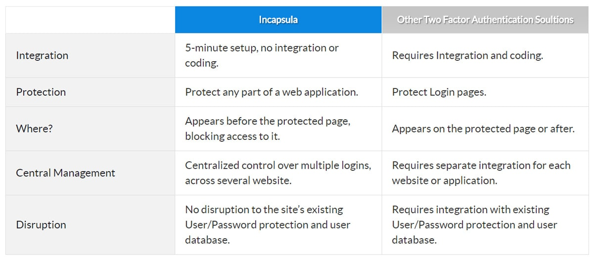 Incapsula-VS-other-Two-Factor-Authentication