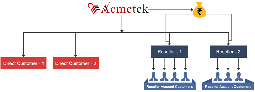 Acmetek Reseller Channel Program