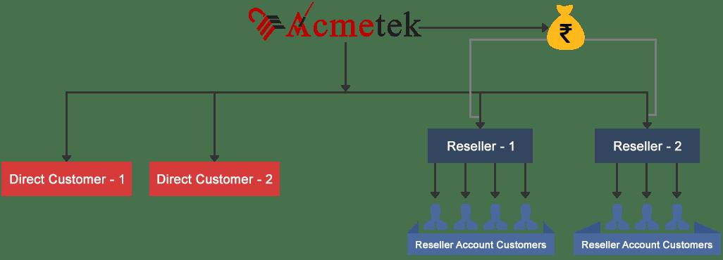 Acmetek Reseller Channel Program