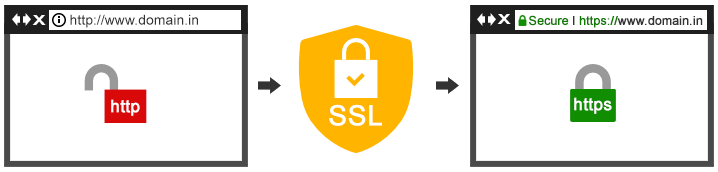 How Single Domain SSL Works