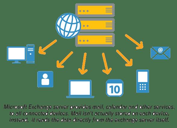 microsoft-exchange-server