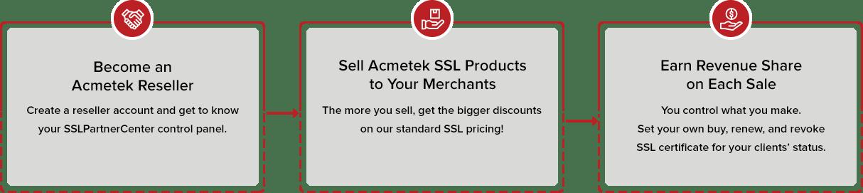 SSL Reseller Program