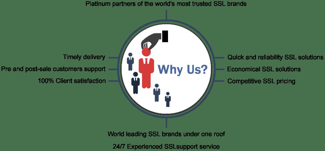 Buy Symantec Ssl Certificates Secure Site Pro Ev Wildcard At